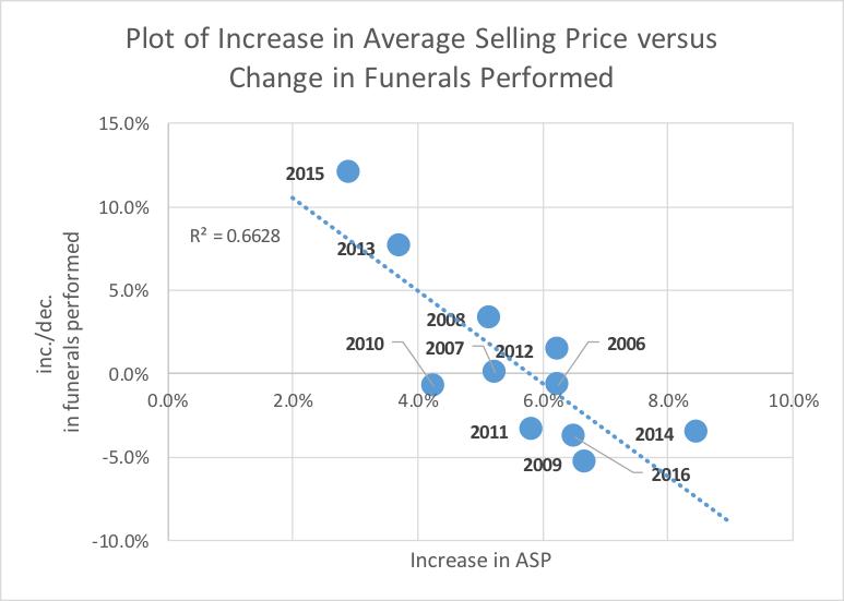 ASP increase versus the increase/decrease in funerals performed each year