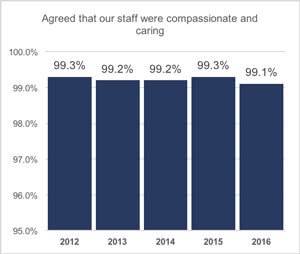 Agreed that our staff were compassionate and caring