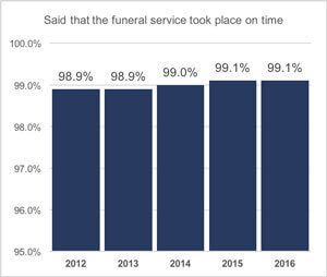 Said that the funeral service took place on time