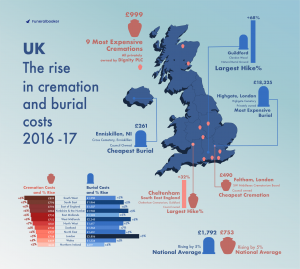 uk funeral costs