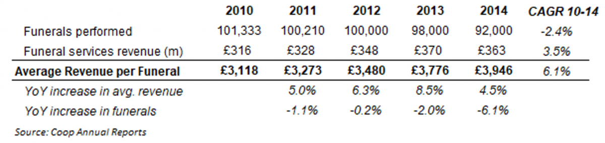 Average revenue per funeral in the UK Coop annual report