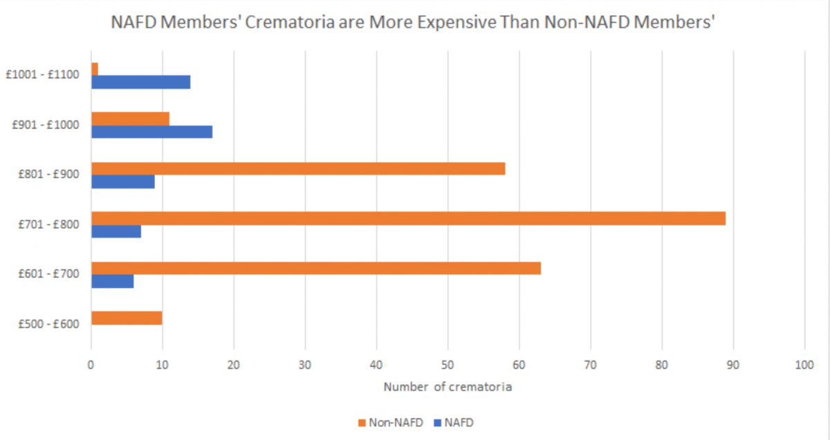 NAFD Members' Crematoria are more expensive than non-NAFD Members'