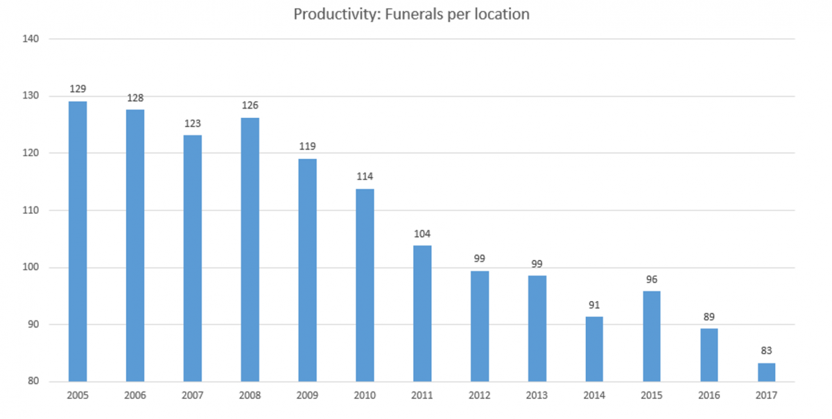 Funerals per location in the UK