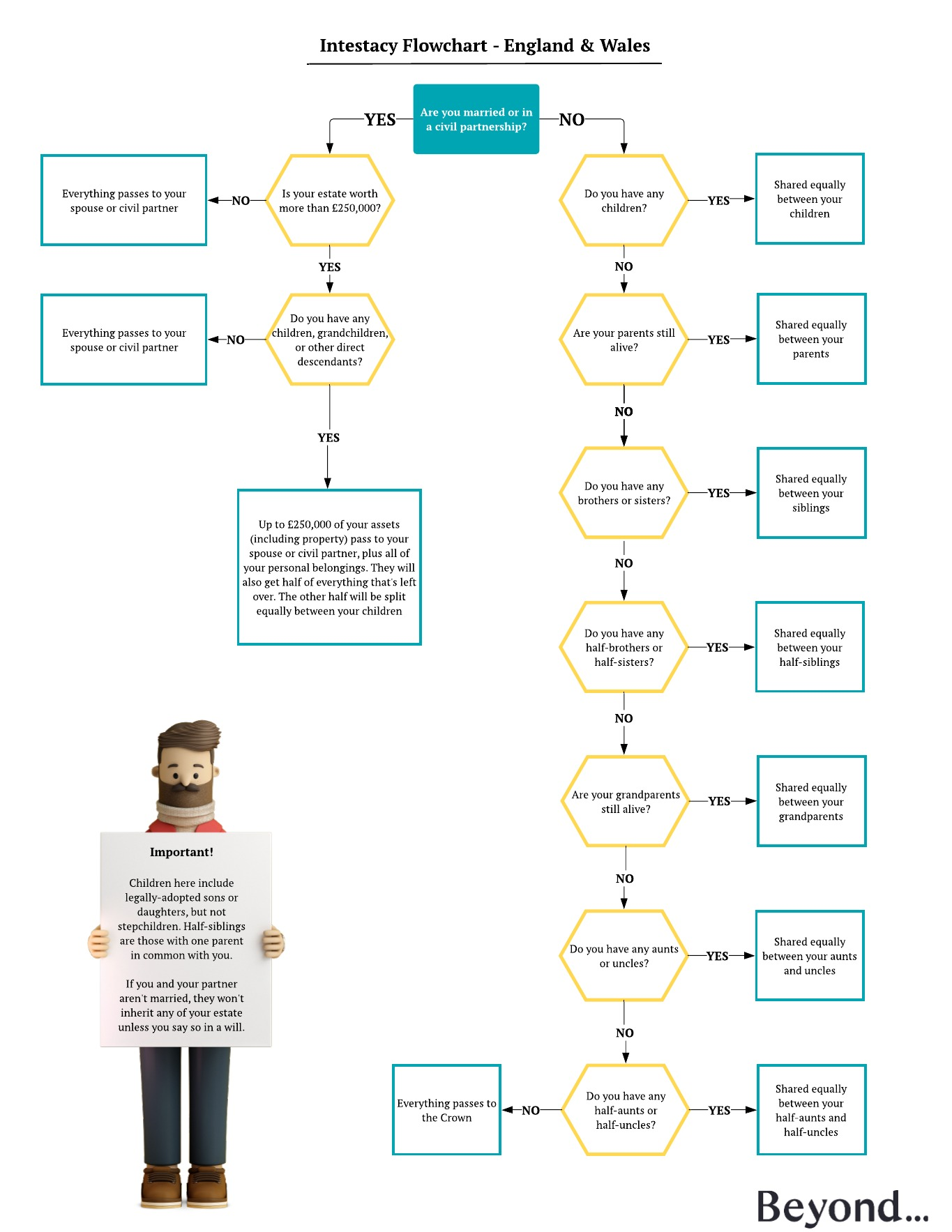 Intestacy rules flowchart UK England and Wales